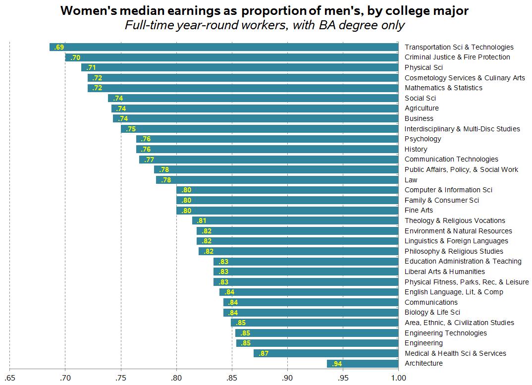 gender gap subject