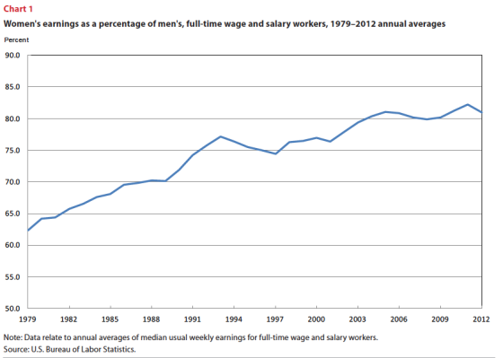 rise in wage gap 2012