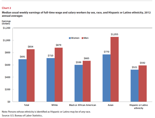 wage gap by ethnicity