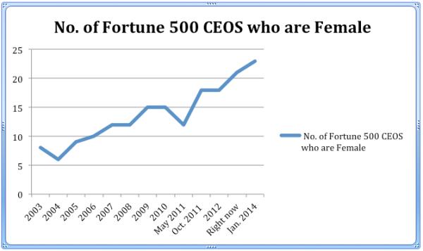 No.of Fortune 500 Female CEOS